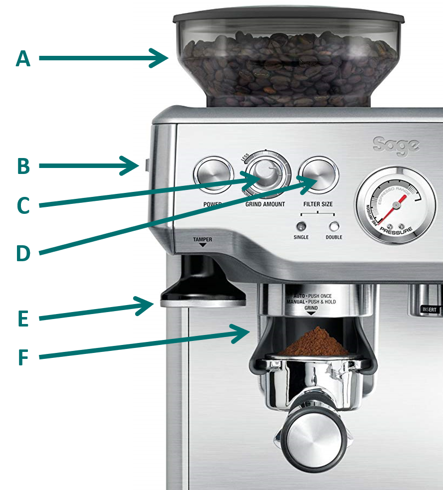 Labeled image of the Barista Express, Sage coffee machine