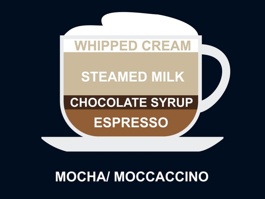 definition of what a Mocha/Moccaccion coffee brew is