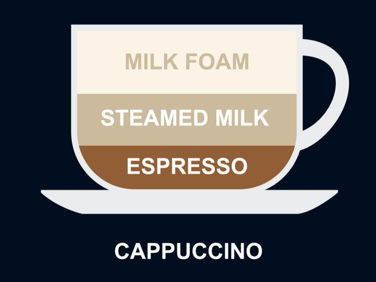 definition of what a frothy cappuccion coffee brew is