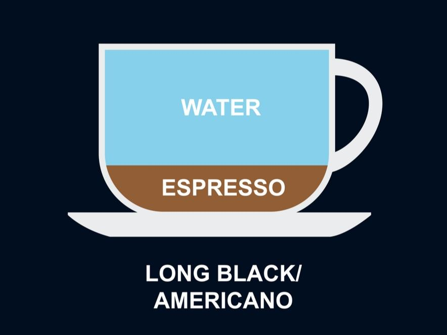 definition of what an americano coffee brew is