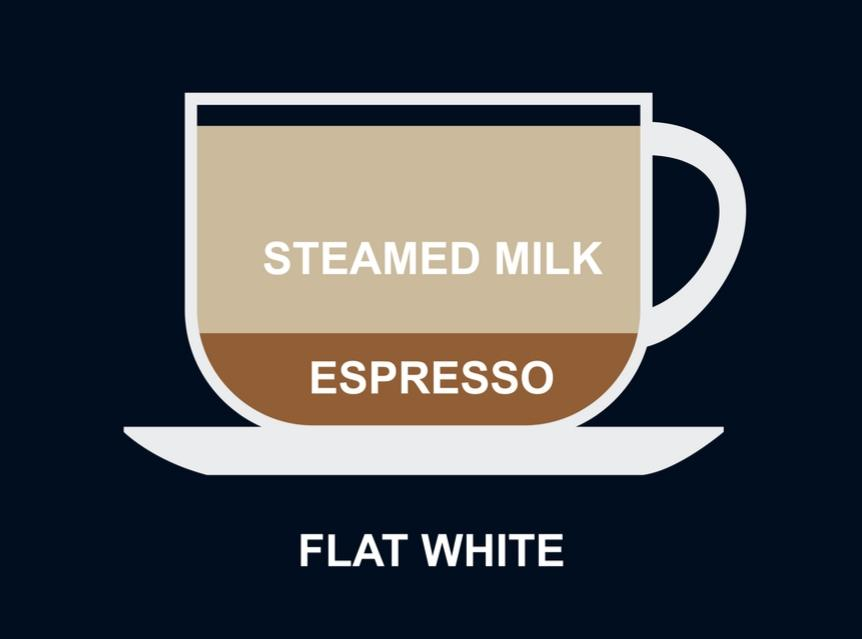 definition of what a flat white coffee brew is