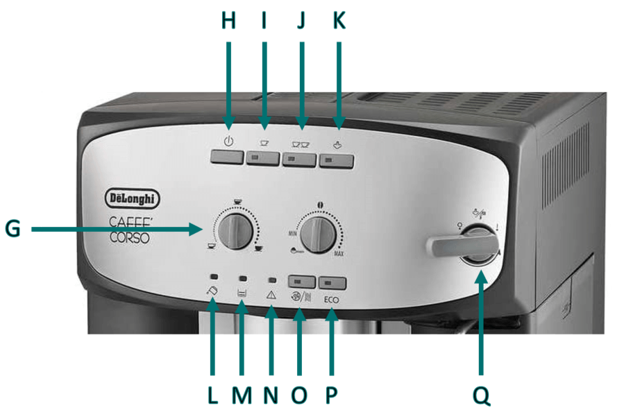 Labelled image of the Caffe Corso bean-to-cup coffee machine from De'Longhi