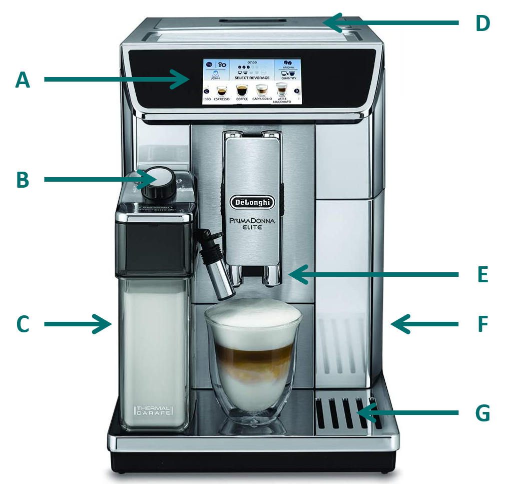 Labeled image of the PrimaDonna Elite coffee machine by De'Longhi