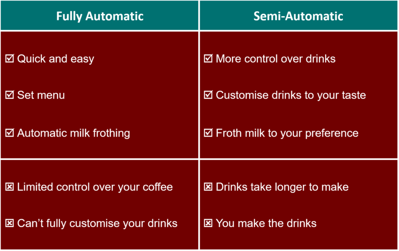 Picture showing comparison between fully and semi-automatic.
